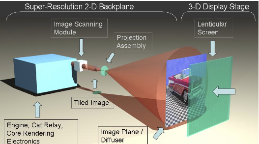 3d Display Designs